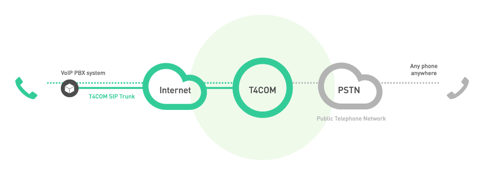 T4COM ISDN replacement diagram